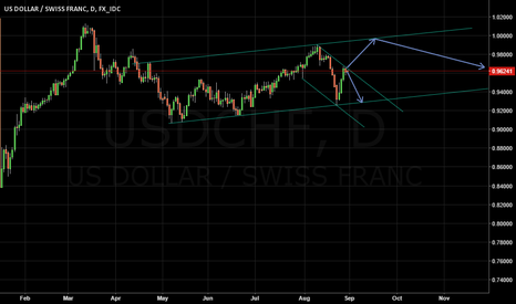 USDCHF: USDCHF - Daily chart channel - bearish and bullish outlook