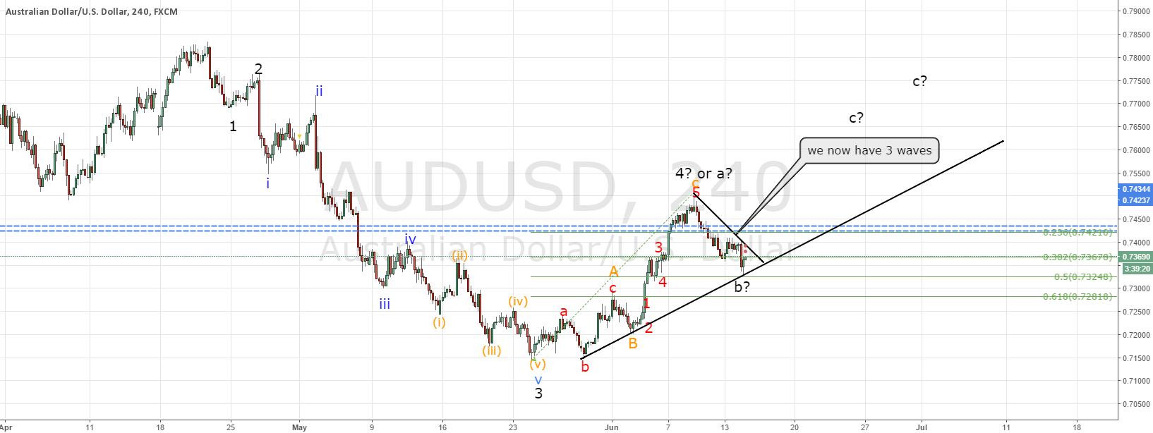 AUDUSD tradeplan FOMC (education of keeping an open mind)