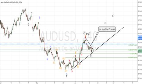 AUDUSD: AUDUSD tradeplan FOMC (education of keeping an open mind)