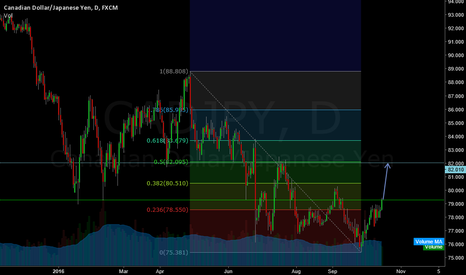 CADJPY: Hi guys, it's time to buy this pair.