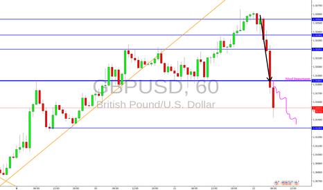 GBPUSD: Escenario Bajista Con Liquidez