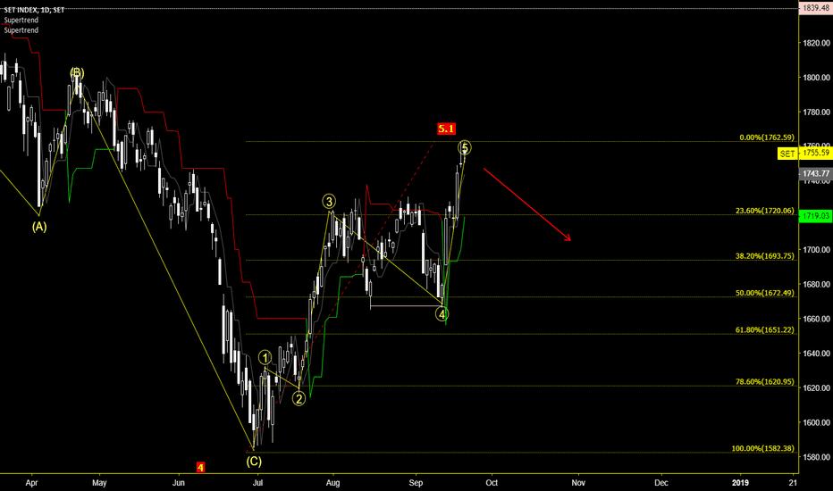 SET: SET : Stock Exchange of Thailand
