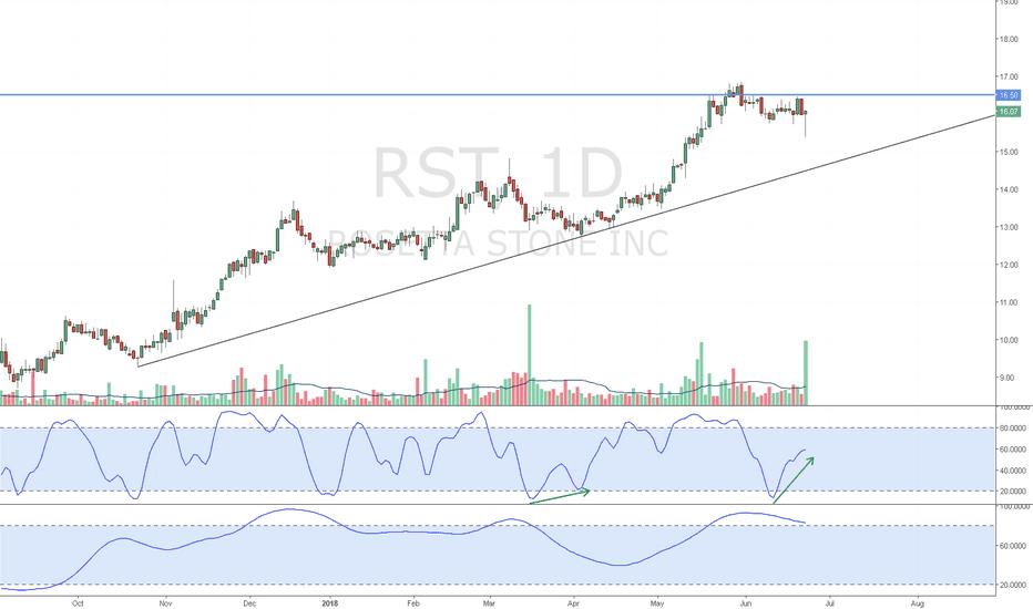 RST: RST