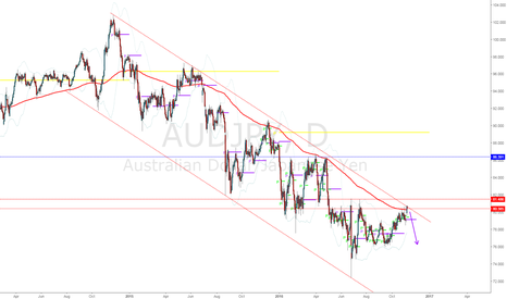 AUDJPY: Nice rejection of upper channel