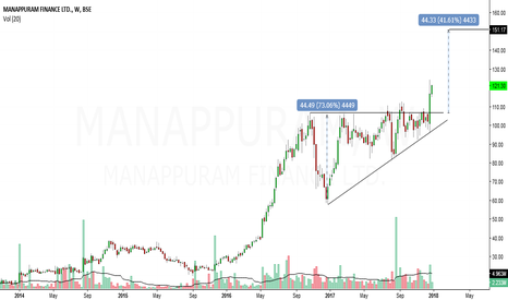 MANAPPURAM: manappuram fin looks bullish in short to medium term