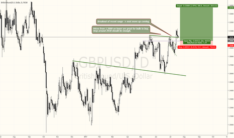 GBPUSD: GBPUSD BULLISH AND LOOKING FOR DIPS TO BUY