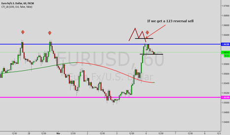EURUSD: Nice place to sell the EURUSD