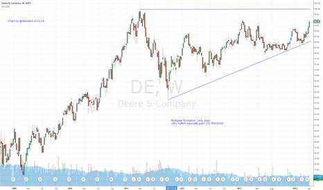 DE: $DE Multiyear Bullish Formation