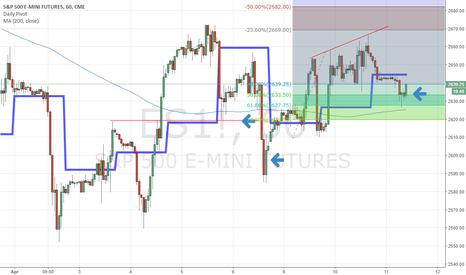 ES1!: Long ES at 50%