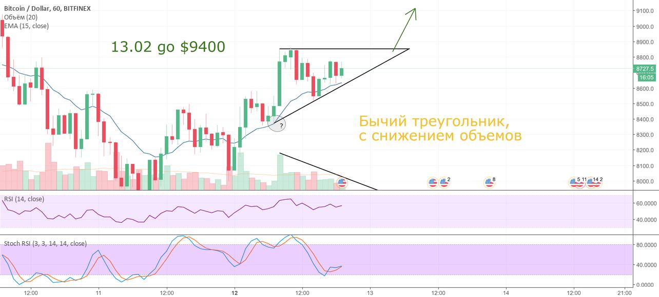 BTC: бычий треугольник с снижением объемов, цель $9400