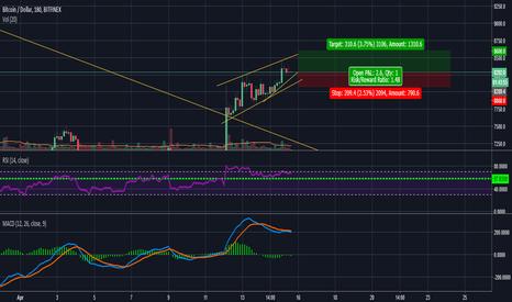 BTCUSD: Possible 8600 target trade?