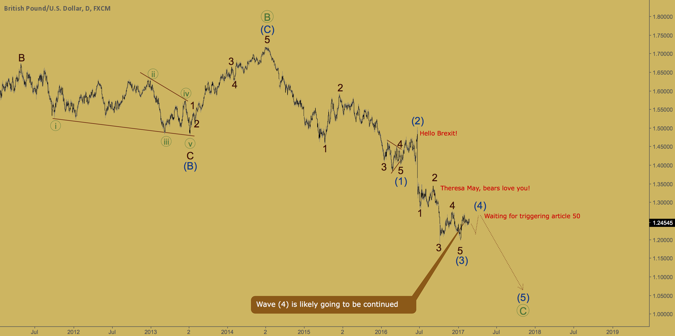 GBPUSD - consolidating going to move on