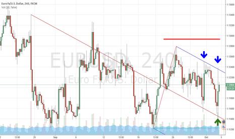 EURUSD: Short ideas on EURUSD