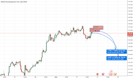 GBPJPY: GBPJPY New Sell