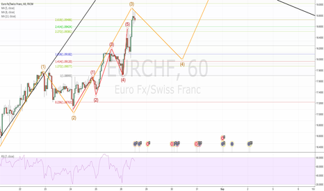 EURCHF: ew short