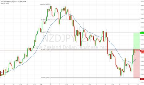 NZDJPY: NZDJPY, Buy Can Bring Profit