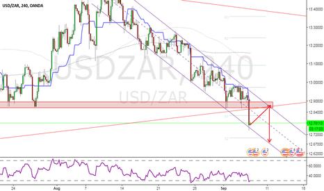 USDZAR: USDZAR - down trend channel