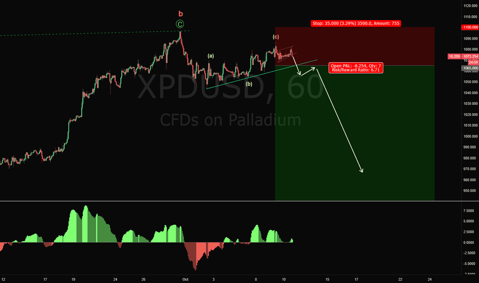 XPDUSD: XPDUSD Short Trade Setup