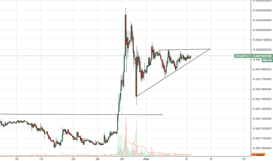 ZCLBTC: ZCLBTC - пробой восходящего треугольника сверху