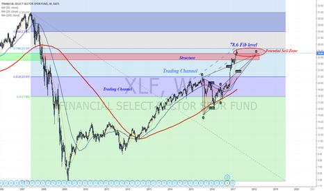 XLF: Potential Sell Zone towards FOMC