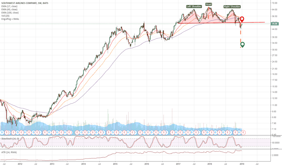 LUV: A (LUVLY) Head & Shoulders formation