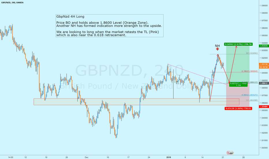 GBPNZD: GbpNzd / 4H Long