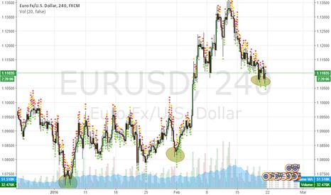 EURUSD: Plain and Simple LONG EUR USD!