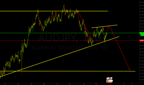 AUDJPY: buy audjpy  and watch for the reversal