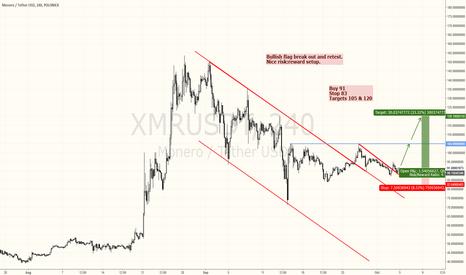 XMRUSDT: Monero buying right now