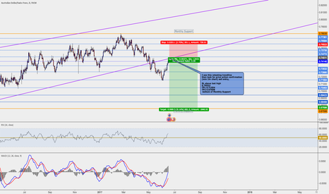 AUDCHF: AUDCHF Sell Retest of Trendline breakout