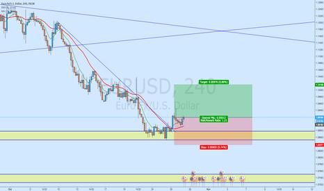 EURUSD: EUR/USD - Bullish