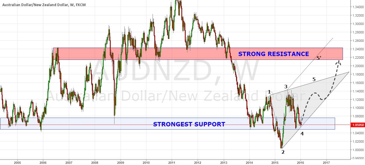 AUDNZD Forming Bullish WW Pattern
