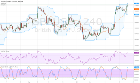 GBPUSD: #GBPUSD Expecting Retail Sales in 30 Minutes