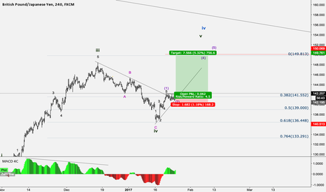 GBPJPY: GBPJPY buy idea based on EW count