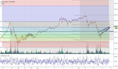 BTCUSD: bitcoin rising wedge reversal remember last time, end of mai