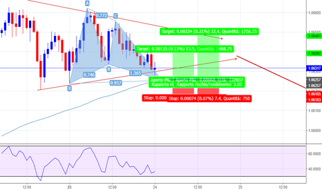 AUDNZD: AUDNZD ---- GARTLEY ---H1 ---- LONG