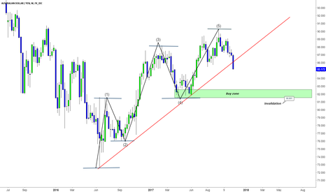 AUDJPY: AUDJPY Long setup plan