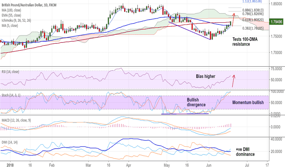 GBPAUD: GBP/AUD tests 100-DMA, stay long on close above