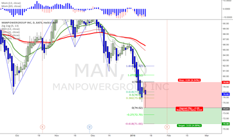 MAN: Manpower - possible short