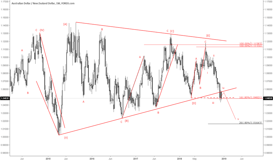 AUDNZD: Triangle broken...