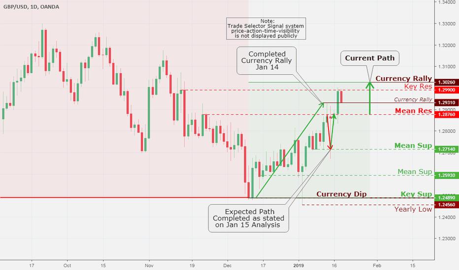 GBPUSD: British Pound (GBP/USD), Daily Chart Analysis Jan 18