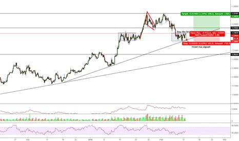 EURUSD: Buy the Breakout EUR/USD Bullish Expectation