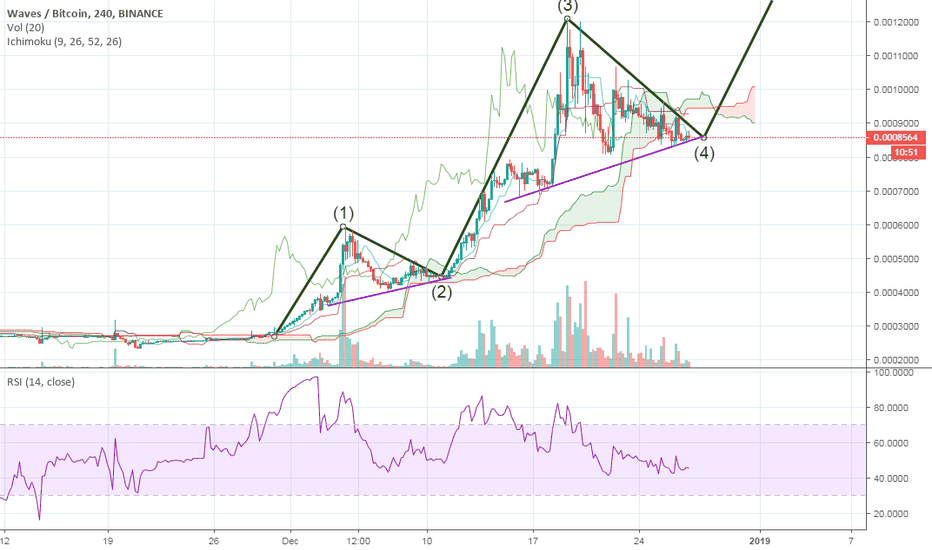 WAVESBTC: Waves bullrun can go ahead