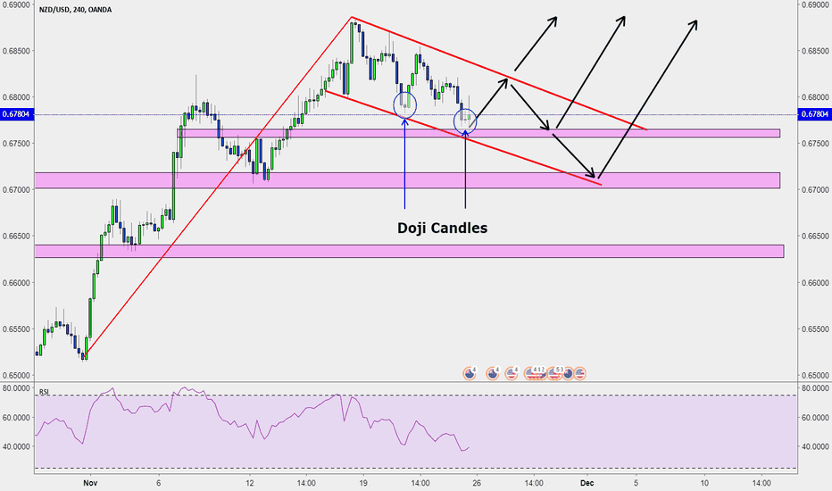 NZDUSD: NZD/USD Trend Continuation: Channel Formation, Bull Flag on 4H