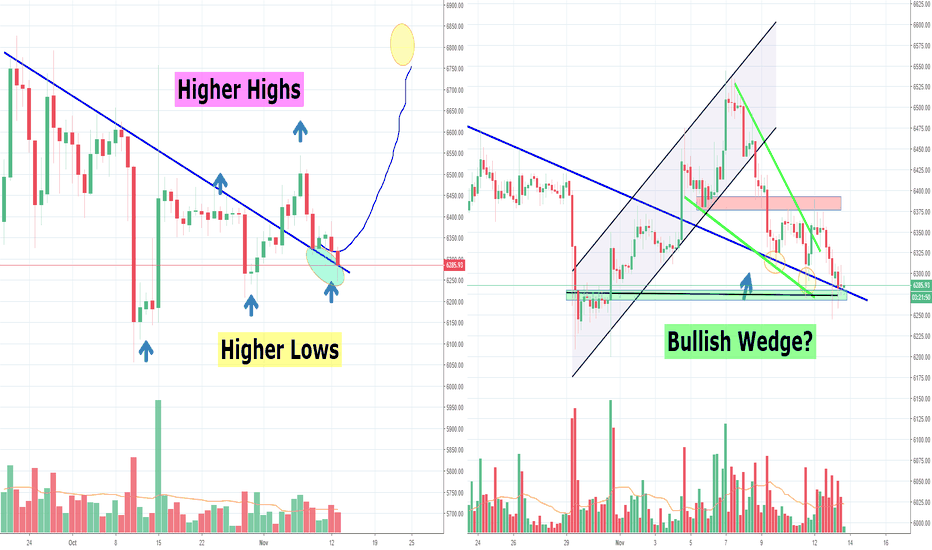 BTCUSD: Bitcoin is Giving away it's bullish momentum