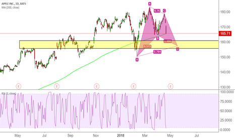 AAPL: AAPL falling into support zone