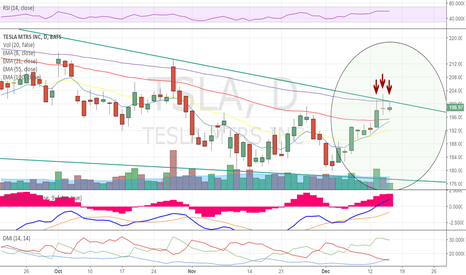 TSLA: TSLA rejected for 3rd straight day @ Downtrend Line and 100 EMA