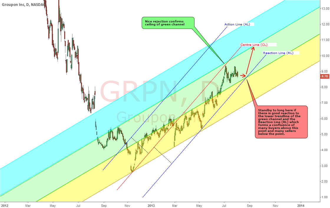 GROUPON : HEADING TOWARDS POSSIBLE STRONG UPWARD THRUST