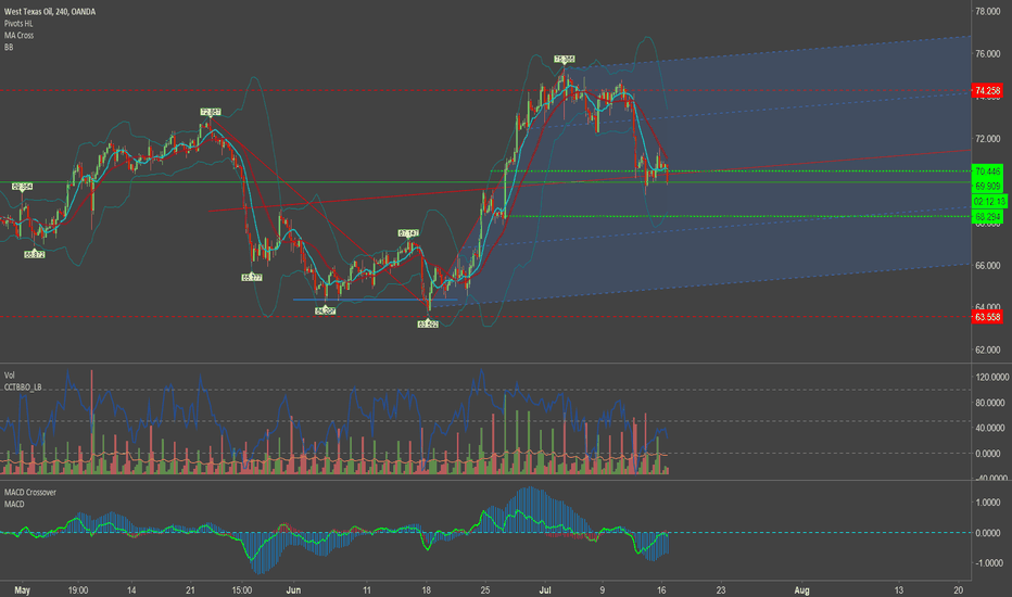 WTICOUSD: $WTICUSD (OIL) -4HR, Took short pos,aiming for 68.66 thx Trendy!
