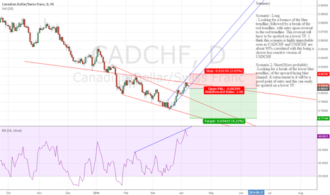 CADCHF: Make up for missing USDCHF breakout with this CADCHF #forex